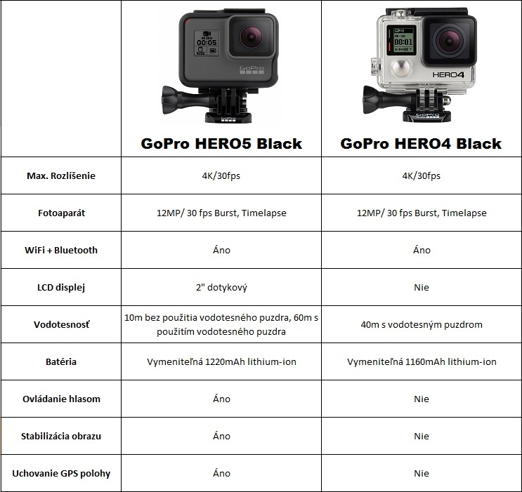 Gopro Hero 5 Vs Hero 4 >> Porovnanie Kamier Gopro Hero 5 Black Vs Gopro Hero 4 Black Edition